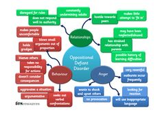 ODD Difficulties - Poster v2.pdf