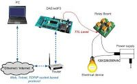 Electrical and Electronics Engineering: ethernet ip controller