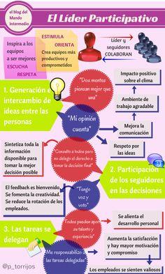 Características del estilo de liderazgo participativo.