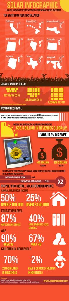 This infographic on solar growth in the US sheds interesting light (pun intended) on just how rapidly this renewable energy market has been growing.