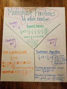 Multiplying fractions by whole numbers anchor chart<br> 4th Grade Fractions, Multiplying Fractions, Teaching Fractions, Teaching Math, Dividing Fractions, Equivalent Fractions, Math Math, Math Classroom, Multiplication