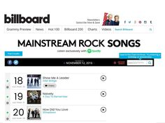 """""""How Did You Love"""" has broken into the top 20 on Billboard's Mainstream Rock Songs up 9 spots from last week! Please keep requesting it at your local radio stations! Let's get this song to #1 where it belongs! @Shinedown #Shinedown #HowDidYouLove   Barry Kerch Brent Smith Eric Bass Shinedown Shinedown Nation Shinedowns Nation Zach Myers"""
