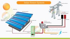 #Solar #Power #System for your home or business? Alfredkim is the right place for you.