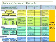 Balanced Scorecard Example STRATEGY MAP BALANCED SCORECARD MEASUREMENT PROCESS: MANUFACTURING EXCELLENCE THEME: ROCE > xx%...