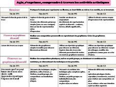 progressivite des apprentissages 2015