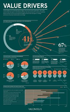 About of CFOs spend the majority of their time on non-finance related activities. This infographic explores the expanding role of the CFO. Finance Function, Number Cruncher, Dashboard Design, Data Dashboard, Dashboard Template, Presentation Layout, Presentation Templates, Report Design, Data Visualization