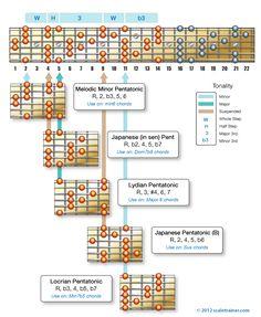 The Melodic Minor Pentatonic - Global Guitar NetworkGlobal Guitar Network