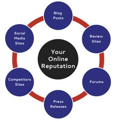 Take control of your online image with Repfixers. The online business reputation management experts. Role Of Social Media, Social Media Marketing, Online Marketing Services, Seo Services, Reputation Management, Online Images, Search Engine Optimization, Social Platform, Organizations