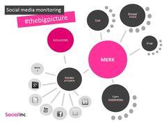 Infographic van eigen hand. Inzetten  social media monitoring geeft je the #bigpicture