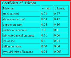 Coefficient of Static Friction Synovial Joint, Metal On Metal, Modern Physics, Concrete, Periodic Table, Periodic Table Chart, Periotic Table