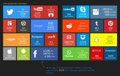 How much data is generated across the reddit, LinkedIn, whatsapp, Netflix, Pandora, Dropbox, Tumblr, Pinterest, Skype, Yelp, Wordpress, Amaz...