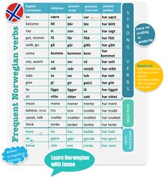 Many frequent verbs are strong verbs! The list is based on ¨frekvensordliste¨ by Korrekturavdelingen.no and research from UiB.