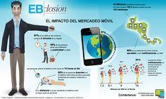El impacto del mercadeo móvil en Centro América | impact of mobile marketing in Centralamerica