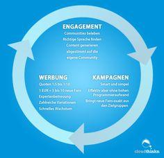 Leistungsübersicht cloudthinkn - social marketing and advertising