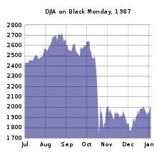 Dow Jones Industrial Average - Wikipedia, the free encyclopedia