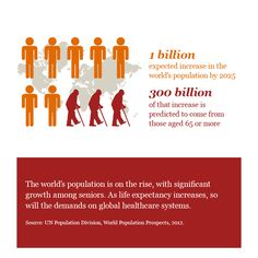 Changing demographics healthcare , PwC