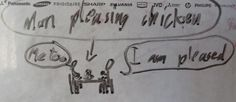Recipe for Man-Pleasing Chicken.  My son drew this picture depicting my hubby's reaction when I served it. :)