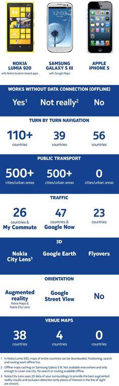 Nokia compara sus mapas con los del iPhone 5 y Galaxy S3 http://www.aplicacionesnokia.es/nokia-compara-sus-mapas-con-los-del-iphone-5-y-galaxy-s3/