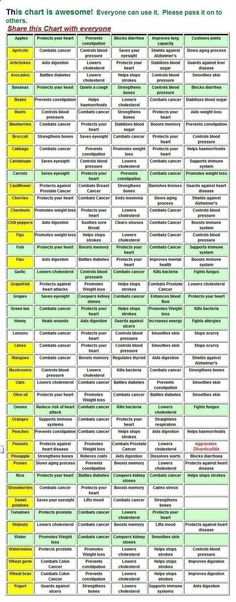 This Chart is Awesome, everyone can use it. Please pass this chart around to others. Please Share this Chart with Everyone!! Thank You in Advance #metaldetox