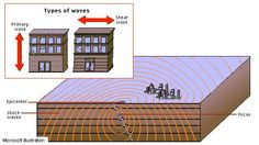earthquake wave