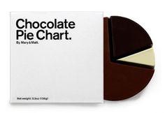 Chocolate Pie Chart