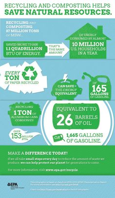 Everything we use has a life cycle, and each stage has environmental impacts and consumes energy. Recycling generally uses less energy than extracting and processing raw materials. Recycling Facts, Recycling Information, Recycle Cans, Hazardous Materials, Raw Materials, Gardening Supplies, Supply Chain, Nature Quotes