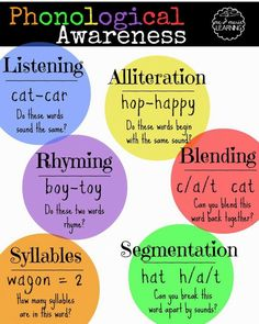Teach Your Child to Read - Pre-Reading Skills Focus: Phonological Awareness - Lovely Commotion Give Your Child a Head Start, and.Pave the Way for a Bright, Successful Future. Emergent Literacy, Phonics Activities, Kindergarten Literacy, Emergent Readers, Early Literacy, Pre Reading Activities, Letter Activities, Writing Activities, Literacy Centers