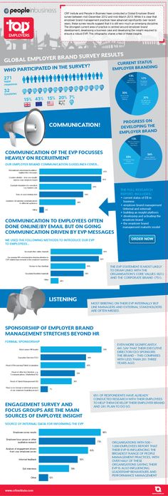 Vision Globale de la Marque Employeur en 2013 ( Source : People In Business  Top Employers)  http://frenchemployerbranding.wordpress.com/2013/07/16/la-marque-employeur-est-elle-reellement-un-aimant-a-talents/