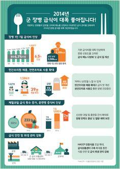 [Infographic] 좋아지는 군 장병 급식에 관한 인포그래픽