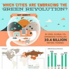 In 2009, the world carbon dioxide emission stood at 30.4 billion metric tons. While this may seem high, it was the first time that carbon dioxide emissions has reduced since 1998. It is estimated that by 2050, 3.6 million people will die prematurely due to air pollution. So some cities have taken the initiative and tried to become green. These include New York, Vancouver, Copenhagen, Amsterdam, Stockholm and London.