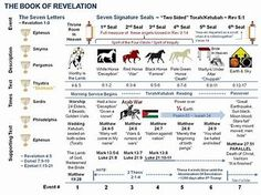 Image result for Book of Revelation Timeline Chart Revelation Bible Study, Revelation 1, Last Days Bible, Christian Poems, The Seventh Seal, Bible Study Tools, Bible Lessons, New Testament, Trust God