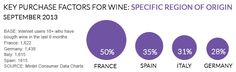 key-purchase-factors-for-wine