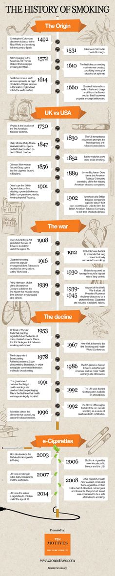 The History of Smoking  #Infographic #Smoking #Health