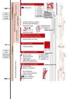 Chronologie 1950/2000 Art History Memes, World History, Land Art, Nouveau Realisme, Pop Art, History Teachers, Civilization, How To Become, Diagram