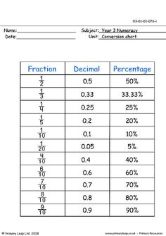 Math Worksheet  Fractions Decimals Percents Chart Pdf Fraction