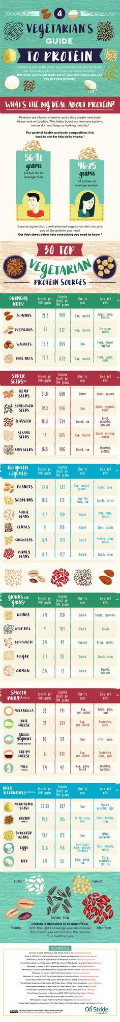 Dieta cetogenica blog da lorise
