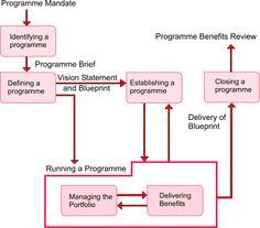 Msp process model on a page business pinterest program msp processes flowchart malvernweather Gallery