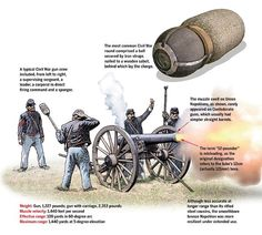 Union gun crews were first to employ the 12-pounder Napoleon, but the Confederates soon replicated its versatile design for their own use. (Illustration by Gregory Proch)