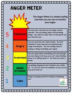 Teaching children anger management skills helps them learn self control and emotion regulation skills. Some children have a low frustration tolerance level and benefit from learning coping skills to help them better manage their anger. This anger management activity bundle teaches children about the causes, triggers, and consequences of anger. It also provides role play scenarios to get children to practice using anger management skills they've learned.