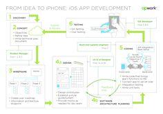 Afbeeldingsresultaat voor app information architecture