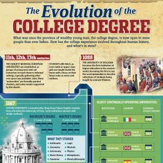 The Evolution of the College Degree