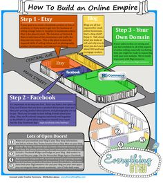 How To Build An Online Empire Starting With Etsy {infographic}