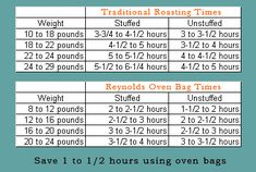 Don T Dry Out The Bird Use This Chart To Determine How Long To Cook A Turkey Thanksgiving