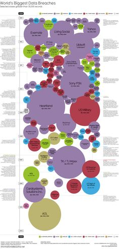 The Biggest Data Breaches in the History of Cybersecurity (created by David McCandless)