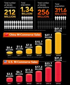 """Where to Dial """"M"""" for M-commerce [Infographic]   Alizila – News about Alibaba Group, Taobao, Alibaba.com and China e-commerce"""