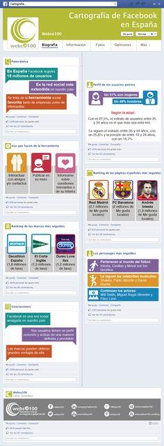 Interesante, la cartografía del #Facebook español actual: - Nº usuarios - Perfil usuarios - Hábitos - Ranking de páginas (fútbol a la cabeza) - Marcas - Personajes Y, por supuesto, algunas conclusiones