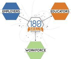 469 Best Workforce & Jobs - Students, Parents, Counselors