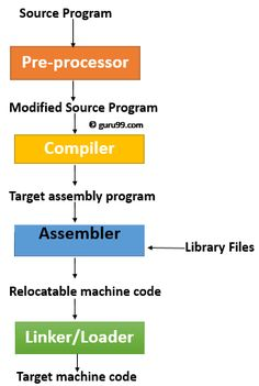 Compiler Design Tutorial: What is, Types, Tools, Example Teaching Technology, Science And Technology, Computer Programming, Computer Science, Assembly Language, Computer Architecture, Regular Expression, Coding Languages, Internet Safety