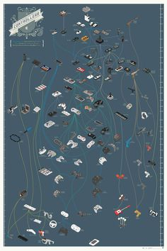 A Family Tree For Video Game Controllers by: Pop Chart Lab