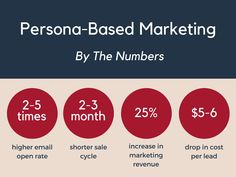 Persona-based marketing stands to be incredibly effective, but it can go very wrong. Here's what to watch out for: